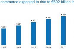 2017年欧洲电商市场分析:业务增长11%