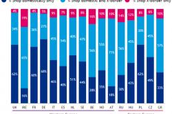 PayPal报告:2018年欧洲跨境购物数据