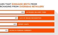 每周有15%的英国购物者跨境网购