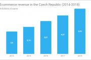 捷克电商业务:2018年为52.5亿欧元