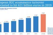 欧洲电子商务:2019年达到6210亿欧元