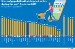 60%的欧盟人在网上购物