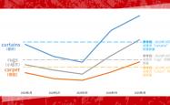 Wish:搜索量是旺季的1.5倍,家纺销售正在暴增!