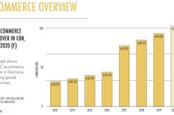 德国电商:2020年将达到1034亿欧元