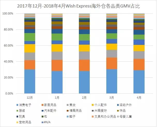 Wish Express数据报告:这些夏季品类,值得特别关注!