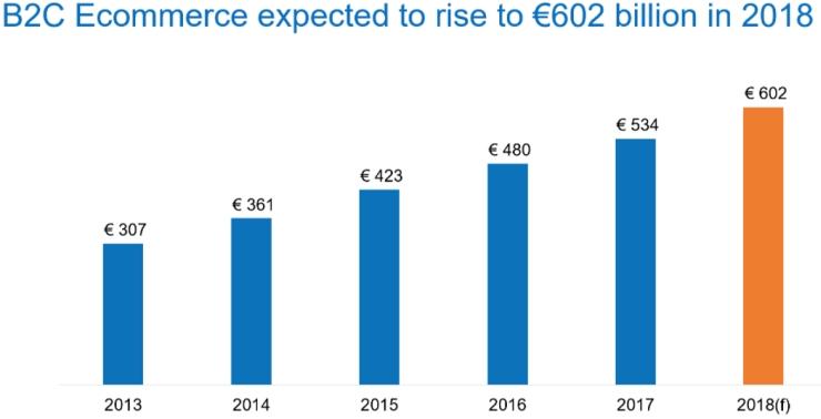 欧洲电子商务 - 2018年