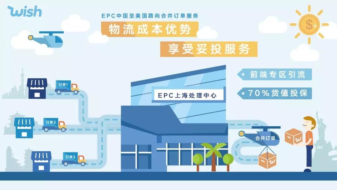 Wish引流新工具:Wish EPC