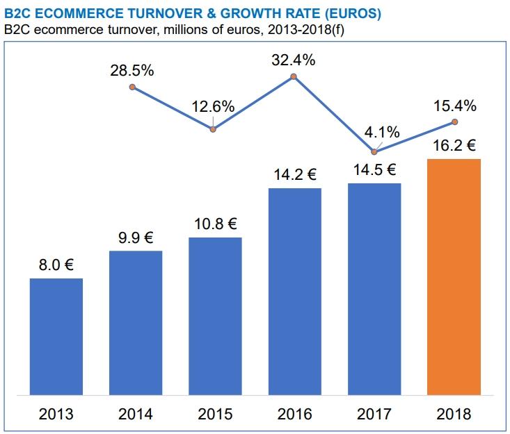 2017年瑞典的电商价值达到145亿欧元,跨境电商正在增加