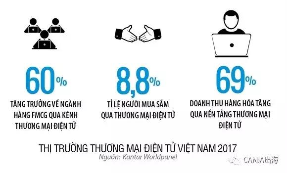 2022年越南电商价值或将达46亿美元