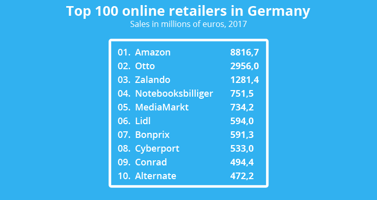 2018德国排名前100位的网购平台