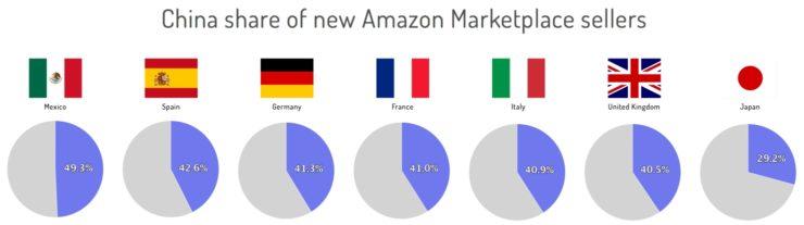 亚马逊欧洲站40%的新卖家都在中国