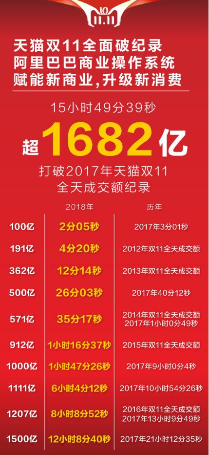 15小时49分天猫双11突破2017年成交额1682亿!