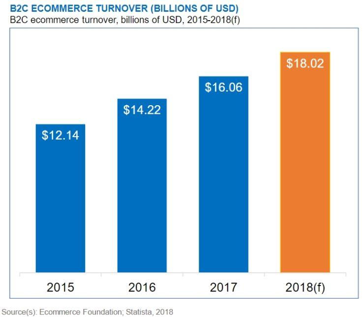 俄罗斯电子商务:2017年为142亿欧元