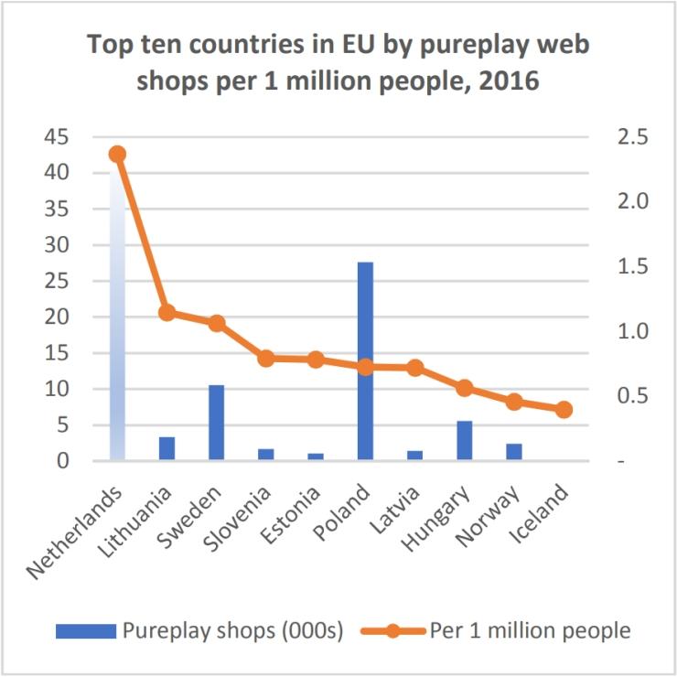 荷兰在联合国电子商务指数中排名第一