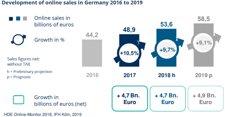 ecommerce_germany_2016-2019-740x386.png