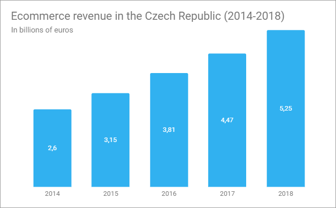 ecommerce_revenue_czech_republic.png